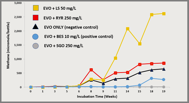 AMR with EVO Independent Lab Study | Provectus Environmental